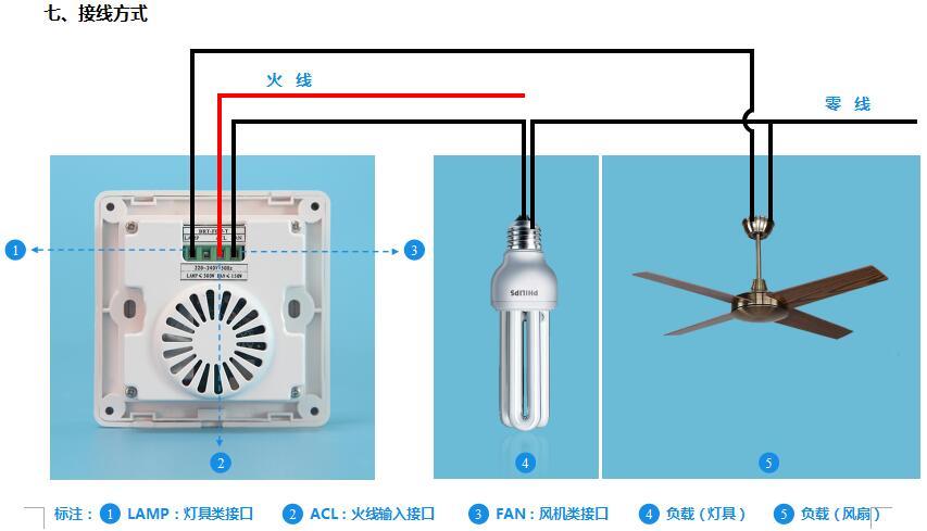 灯控开关:本开关上专门设有灯控开关,可直接控制带灯豪华吊扇上灯